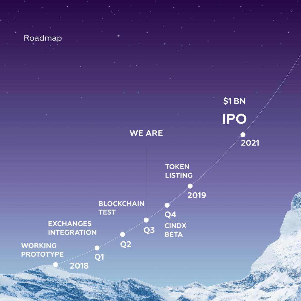 Cindx Roadmap