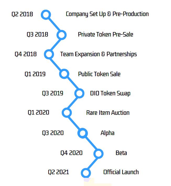 Decimated Roadmap