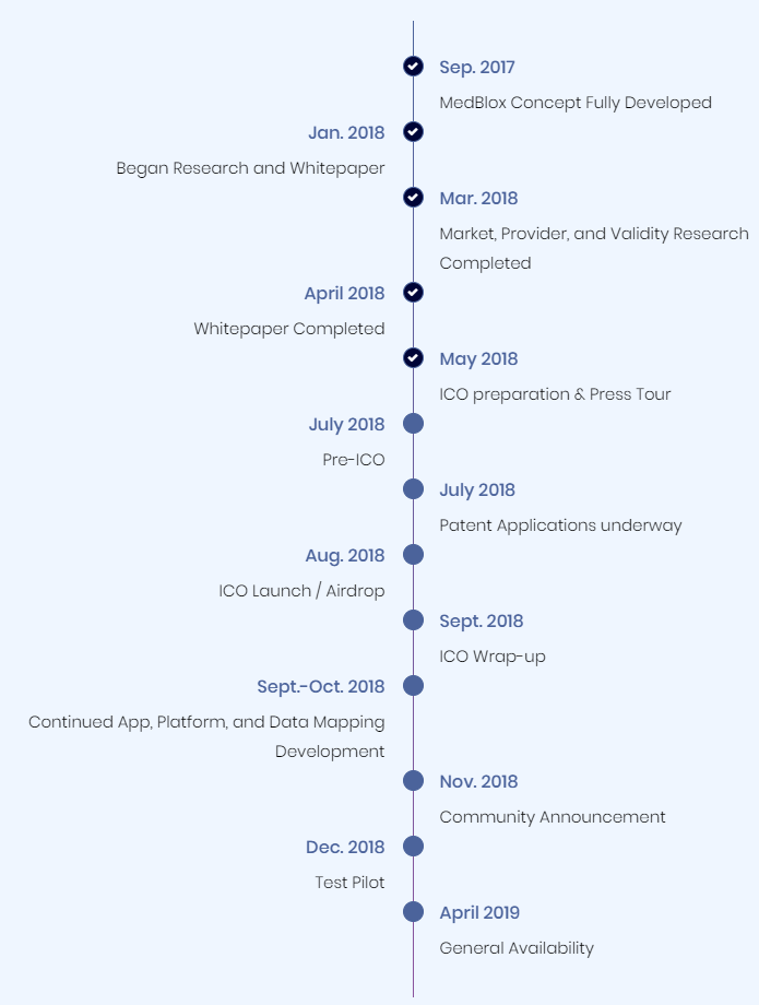 Medblox roadmap