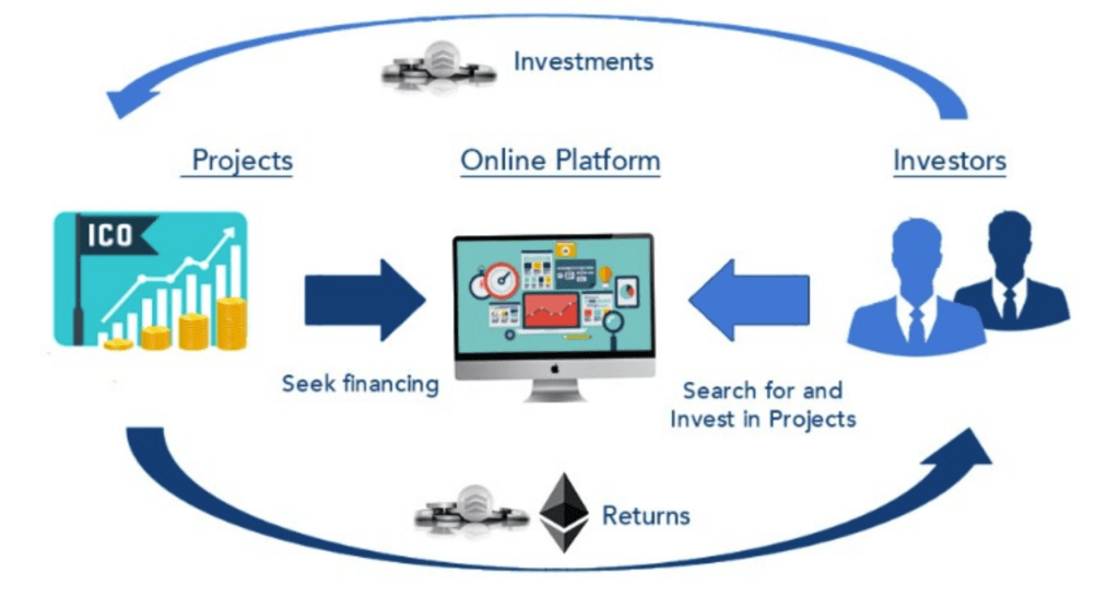 how ico works